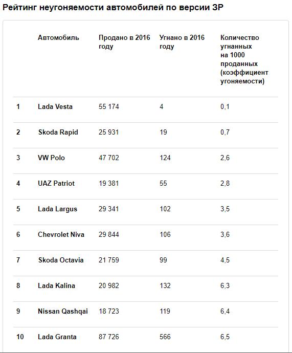 Рейтинг неугоняемости автомобилей в России