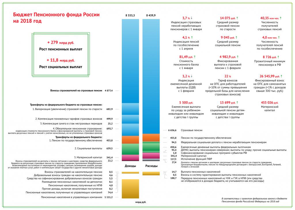 Бюджет Пенсионного фонда России на 2019 год