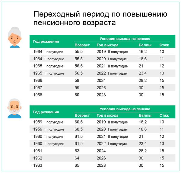 Льготы людям предпенсионного возраста в нижегородской области минимальная пенсия подмосковья 2021