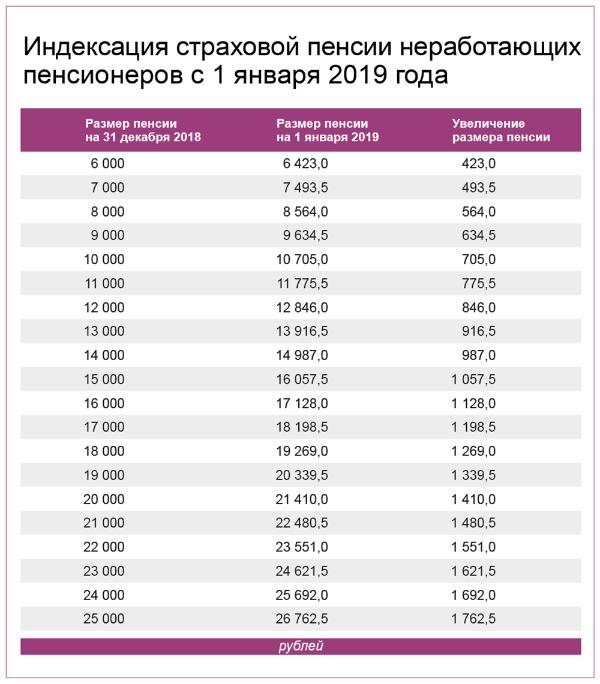 минимальная пенсия по инвалидности в нижнем новгороде