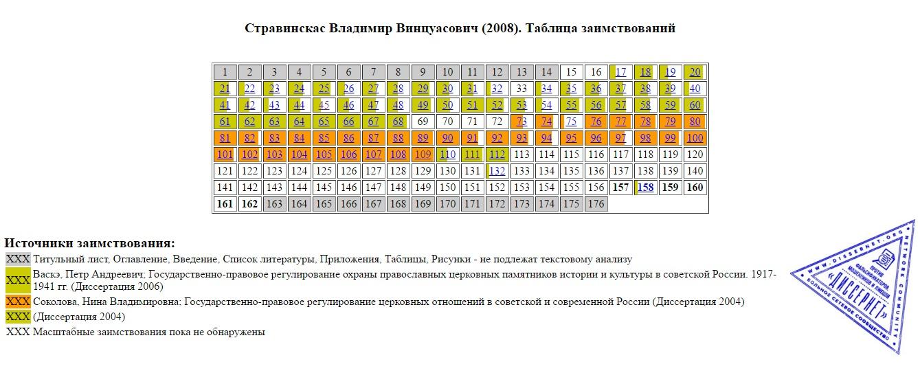 Работа бывшего руководителя Следственного комитета по   именно университет имени Лобачевского лидирует по количеству сомнительных научных работ так называемые кейсы В базе Диссернета 34 диссертации